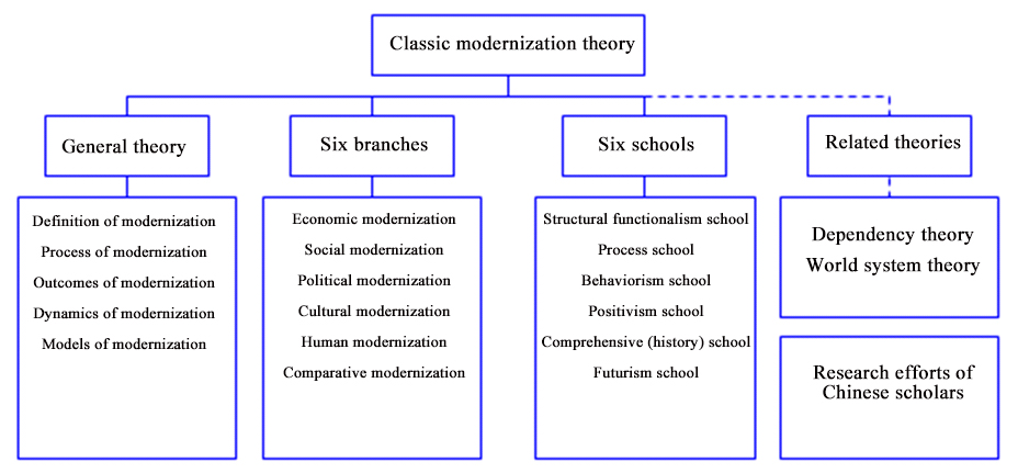 definition of modernisation in sociology